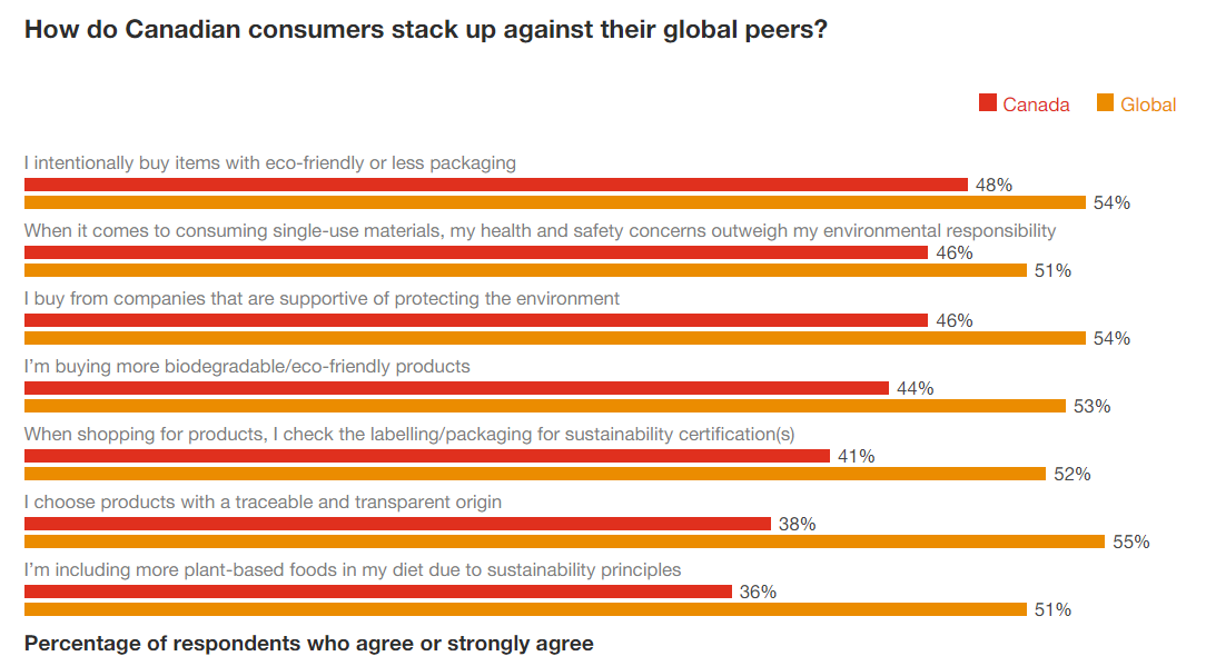 How do Canadian consumers stack up against their global peers_EN