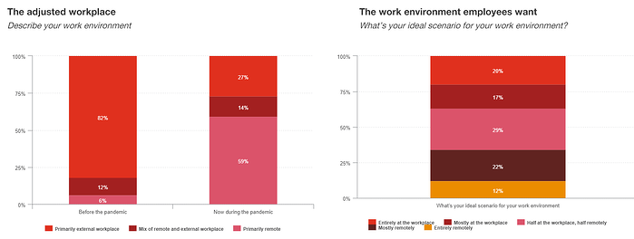 PwC Canada - Canadian workforce of the future survey